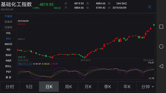 上周证券市场化工指数飙升