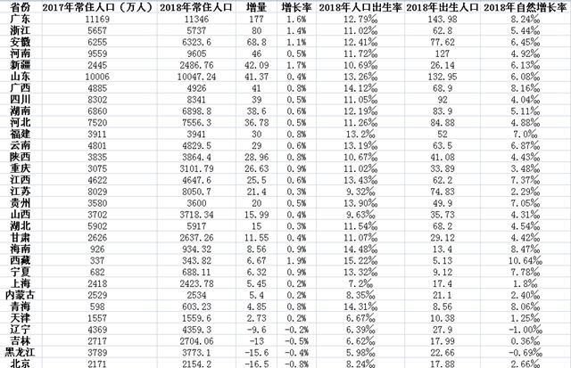 31省份常住人口排行榜:广东山东过亿 四省份负增长