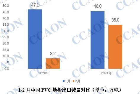 1-2月中国PVC地板出口增加明显