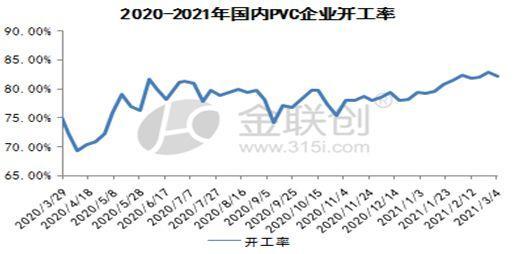 PVC市场短期高位震荡