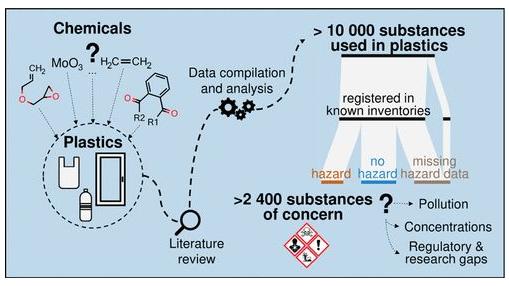 关于塑料中的化学品的令人担忧的新见解:对人类和环境的重大风险