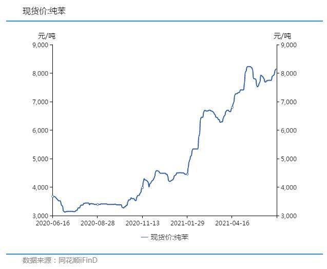 纯苯价格创新高 半年涨幅达101%