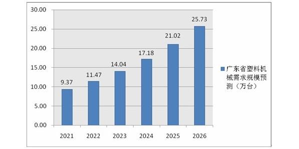 2021-2026年广东省塑料机械市场调研及行业前景现状报告
