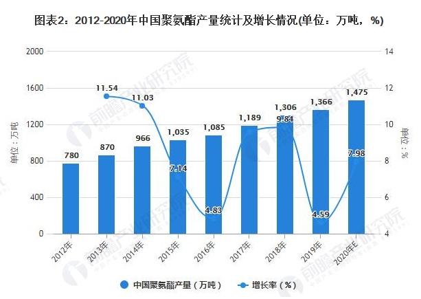 2021年中国聚氨酯市场供需现状及发展前景分析