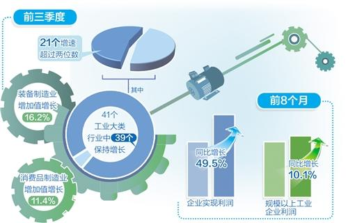 前三季度规上工业增加值同比增长11.8%